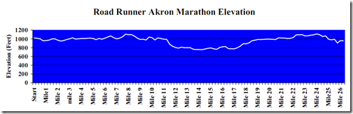 2009AkronMarathonElevation