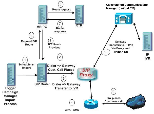 UCCE Call Flow Outbound Option with SIP Proxy
